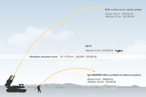 graphic-showing-range-of-buk-missiles-and-altitude-of-mh17-data